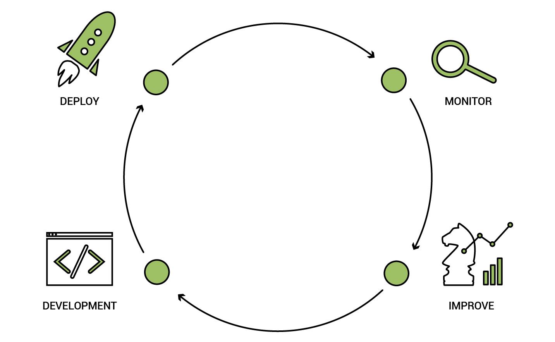 Magento development process