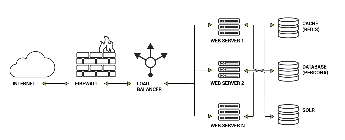 Scheme of scalable system
