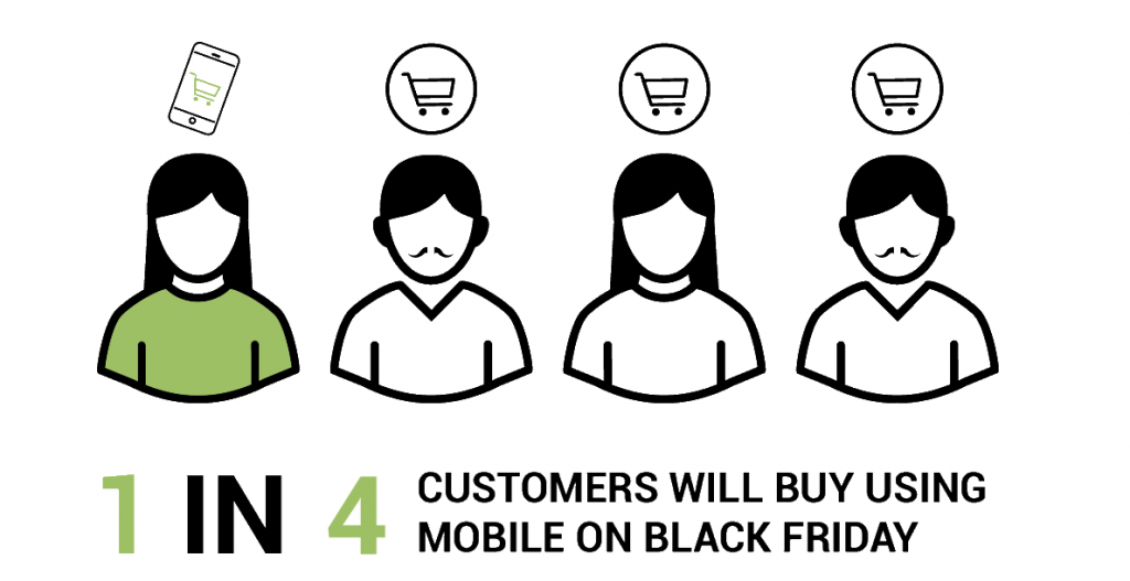 1 in 4 buy using mobile on Black Friday