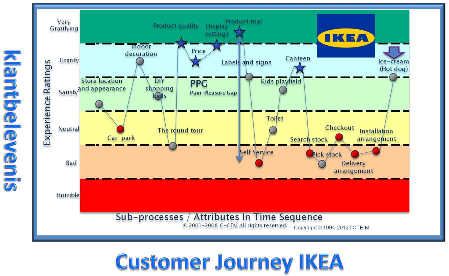 Old Customer Journey Map from IKEA