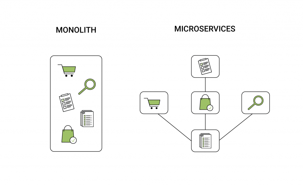 Monolith vs. Microservices Architektur