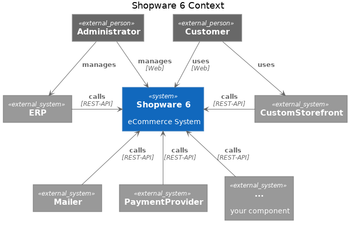 Picture showing Shopware 6 Stack Diagram