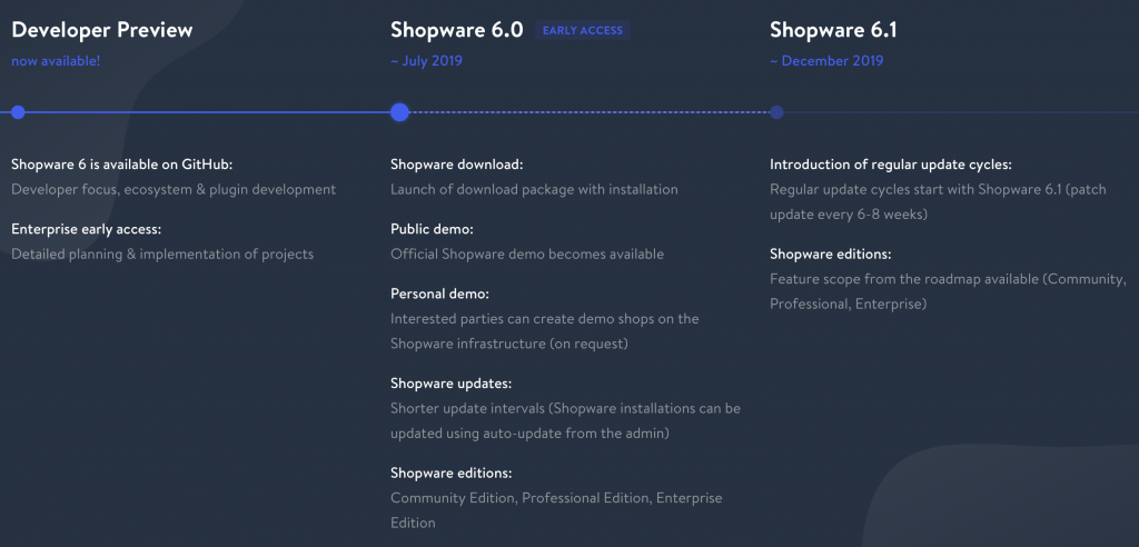 Picture showing Shopware 6 Roadmap