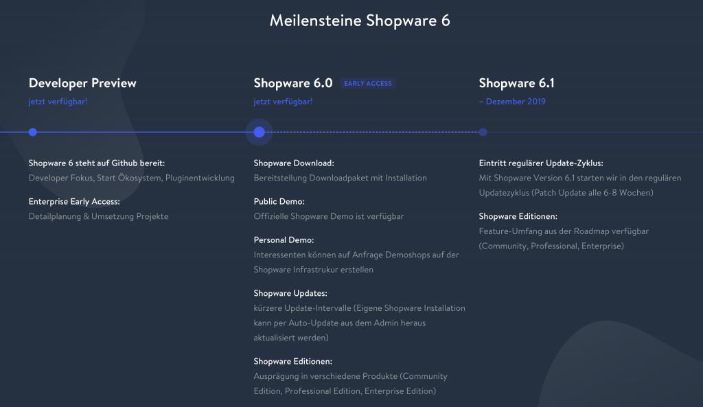 Meilensteine Shopware 6